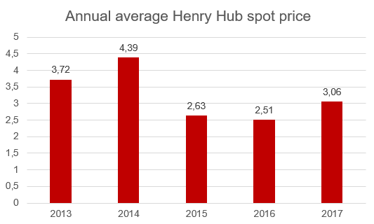 annual average henry hub spot price.png
