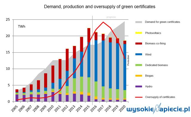 green certificates poland