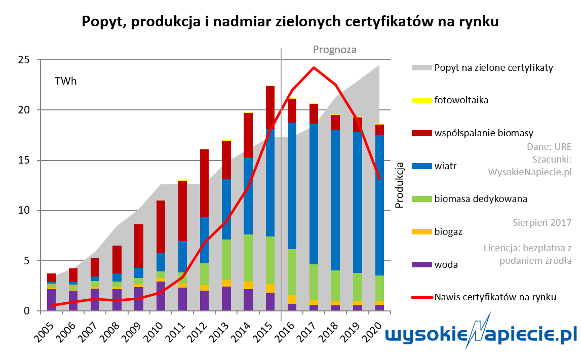 demand, production and oversupply of green certificates.png