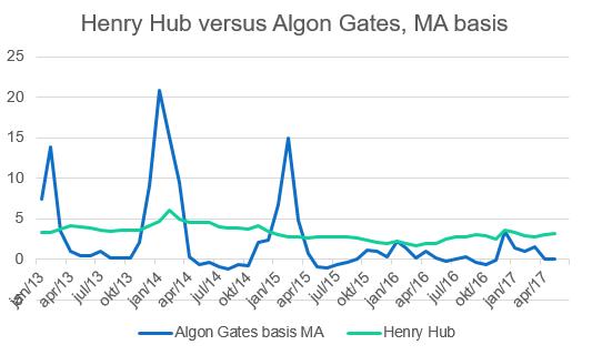 henry hub versus algon gates.png