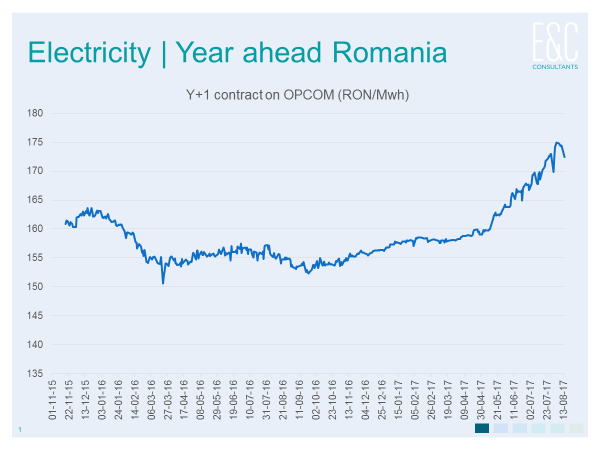 electricity prices romania.png