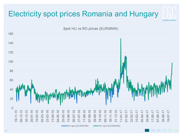 spot prices romania and hungary.png
