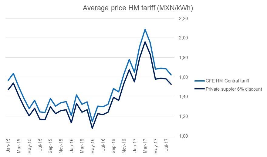 CFE tariff Mexico