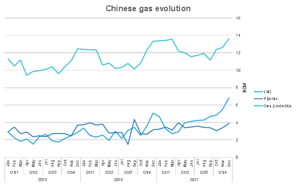 Chinese gas evolution