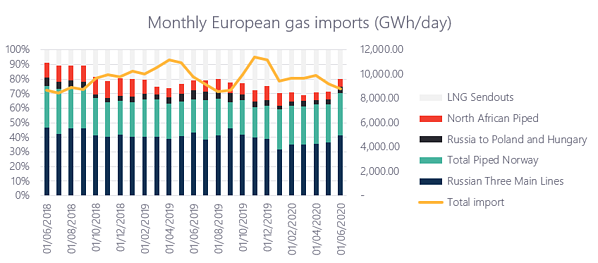 Gas imports peaked at the end of last year