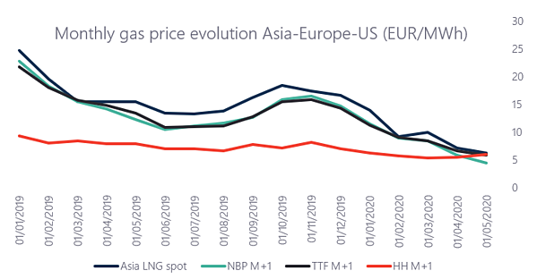European gas spot prices repeatedly hit values below its American counterpart