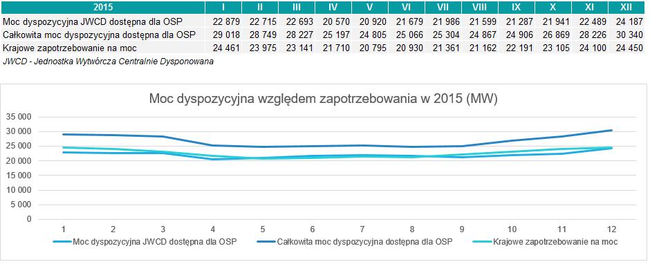 Czy Polska potrzebuje rynku mocy?