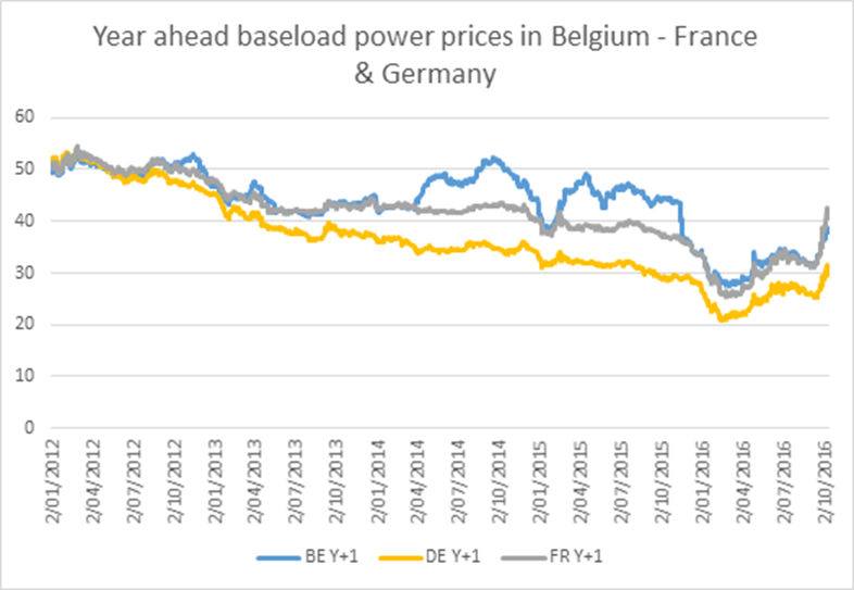 baseload power prices in Belgium