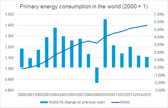 Is the world ready to grow its economy without increasing energy demand?