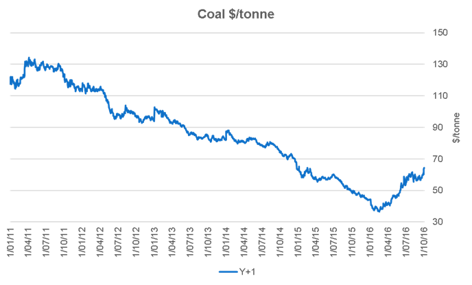 What is moving the coal market?