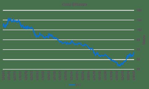 Sytuacja na światowym rynku węgla