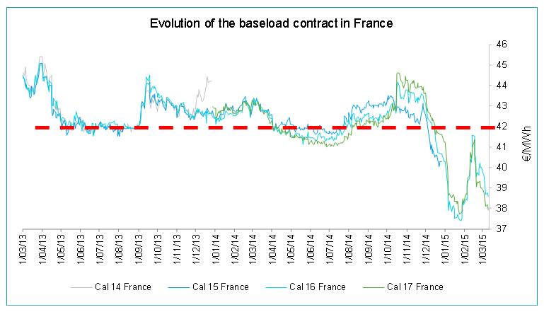 La fin de l' « arenhisation » du marché Français