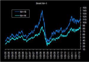Brent price in euro per barrel at an all-time high