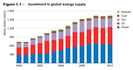 A decade of low energy prices?