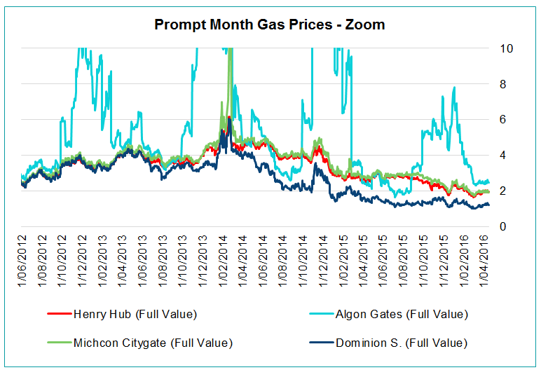 front month gas prices - zoom
