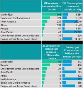 Geopolitics and energy markets