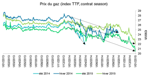 Has the Ukraine Crisis affected gas prices in Western Europe?