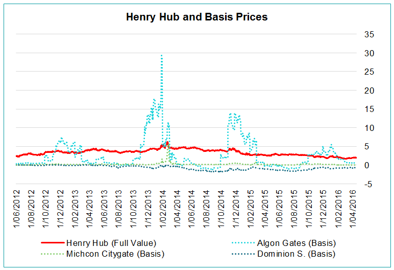 Henry Hub and Basis Prices