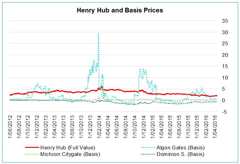 Henry Hub and Basis Prices