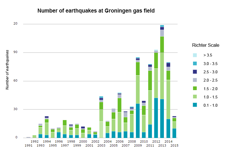number of earthquakes