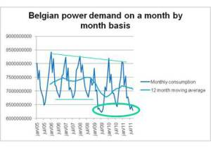 The dogma of rising energy prices