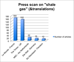Can we please have a debate on shale gas production in Belgium?