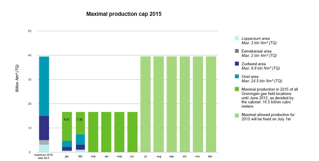 production cap