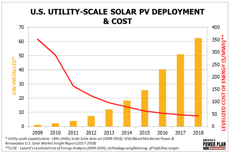 U.S. utility-scale solar PV deployment and cost