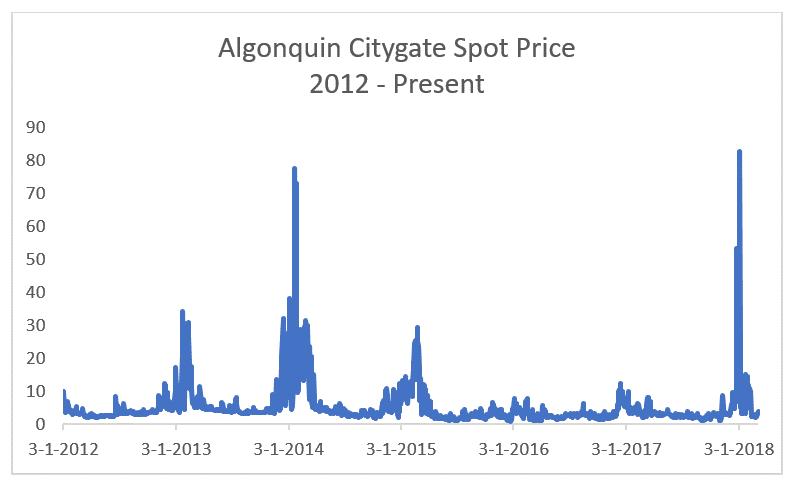 algonquin citygate spot price-1