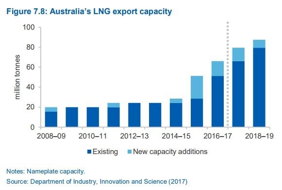 australia's lng export capacity