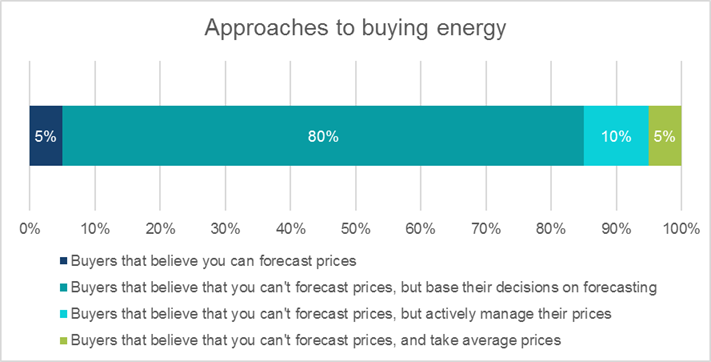 Dealing with unpredictability in energytrading