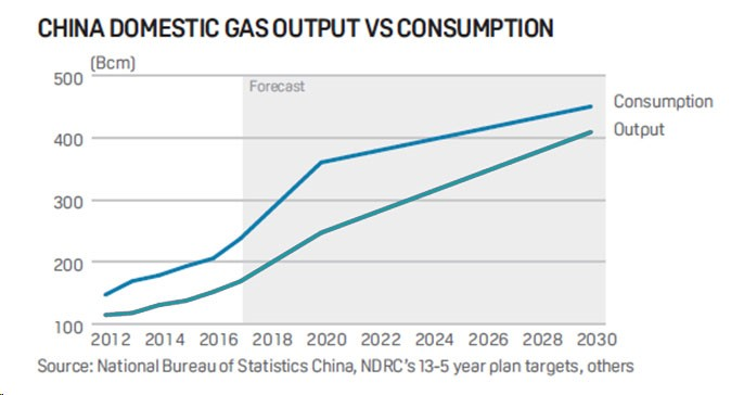 china domestic gas output versus consumption