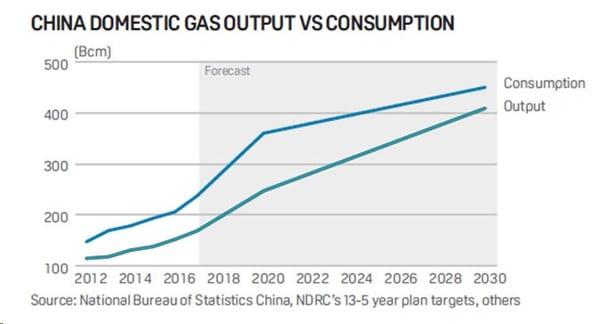 china domestic gas output versus consumption