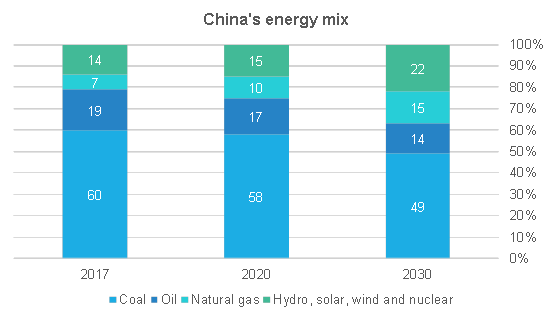 china's energy mix