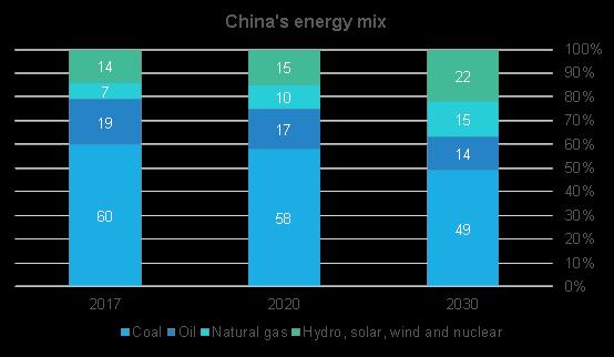 china's energy mix