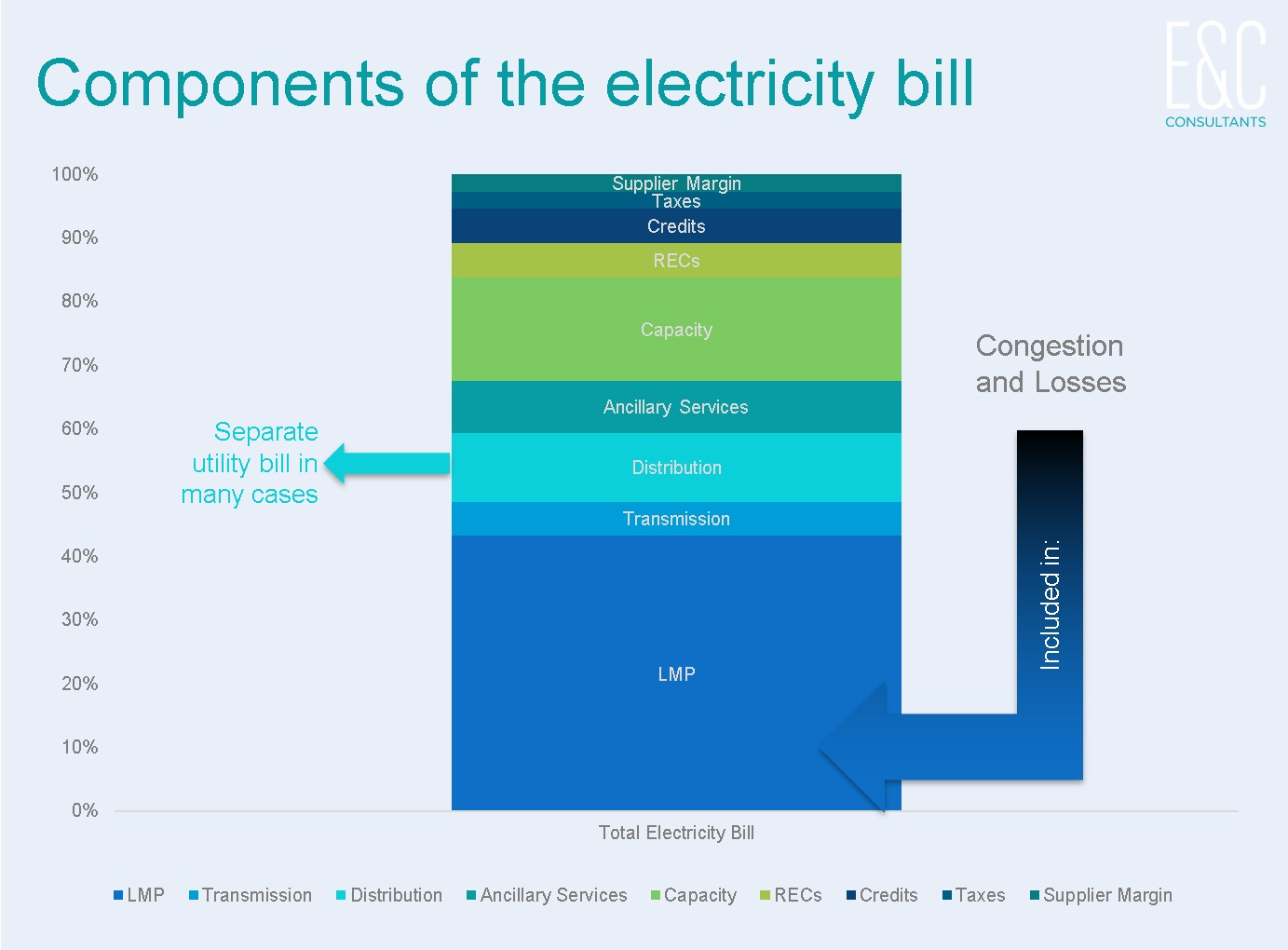 components of the electricity bill