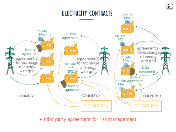 electricity contracts