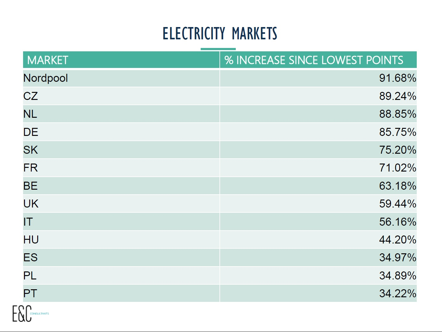 electricity markets  increase since lowest point