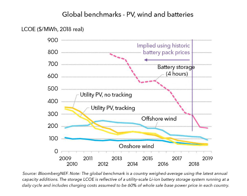 global benchmark renewables