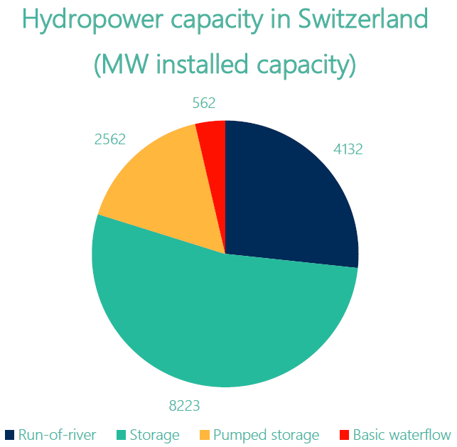 hydropower capacity in switzerland