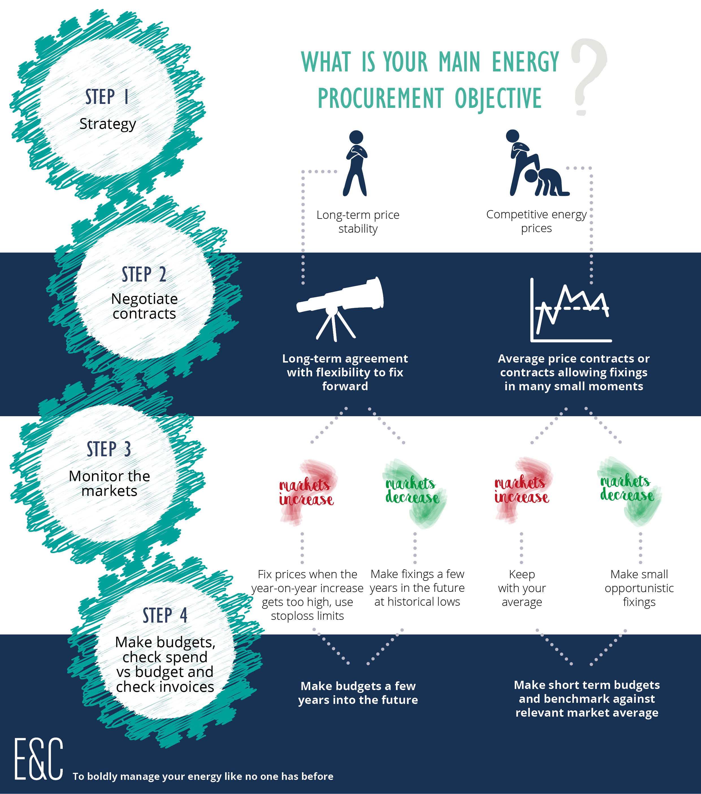 infographic energy procurement.jpg