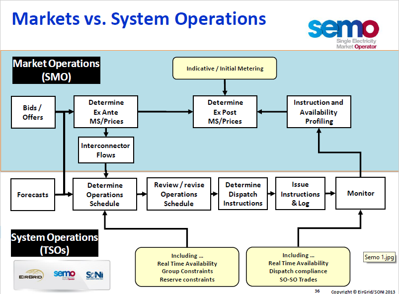 markets vs system operations