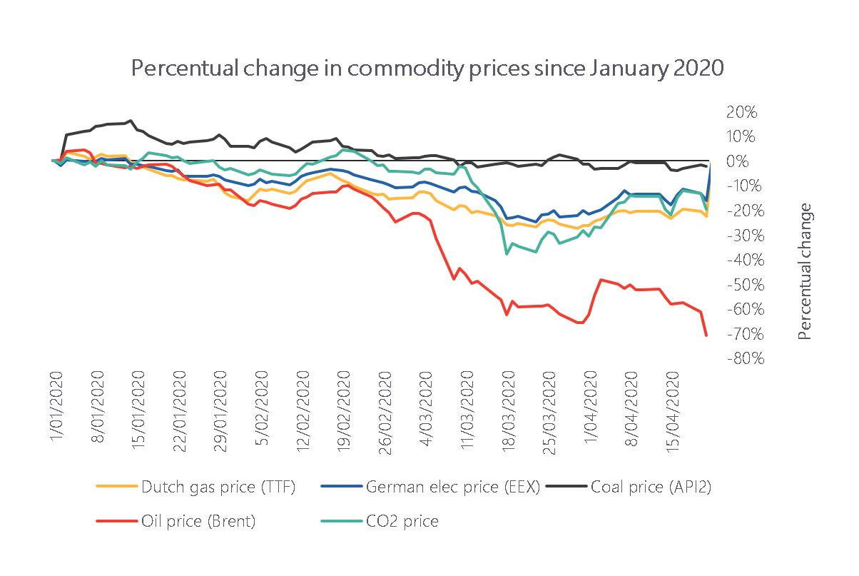 percentual change commodity prices