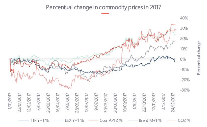 percentual change in commodity prices 2017.jpg