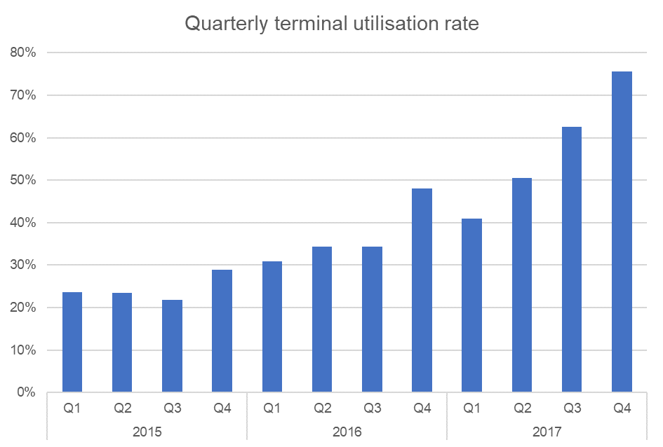 quarterly terminal utilisation rate china