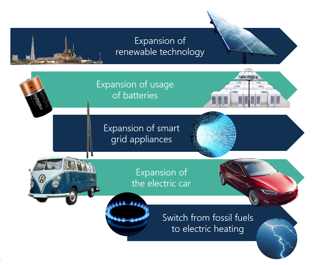 How will we consume energy in 30 years (and how will we pay for it)?