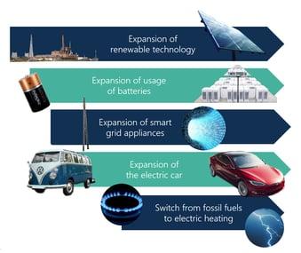 schema energie toekomst-1
