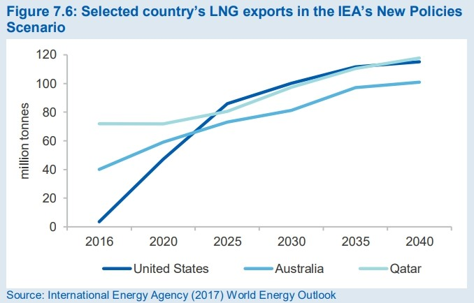 selected country's lng exports