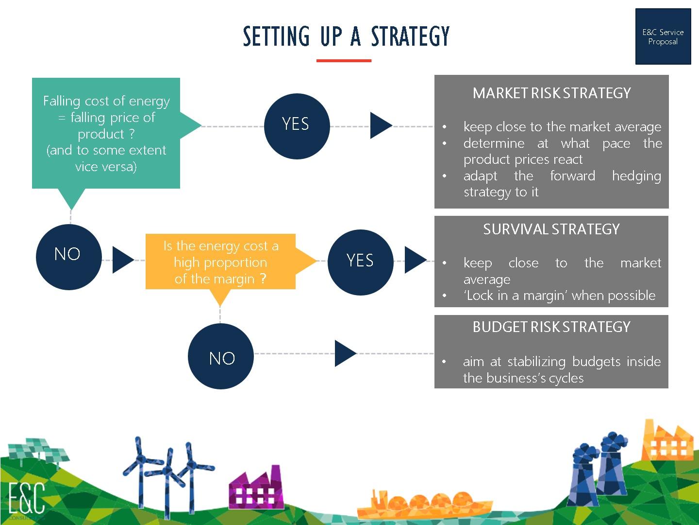energy procurement strategy