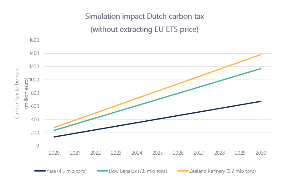 simulation dutch carbon tax